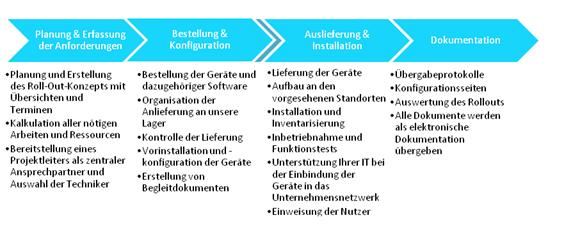 Grafik Projektmanagement